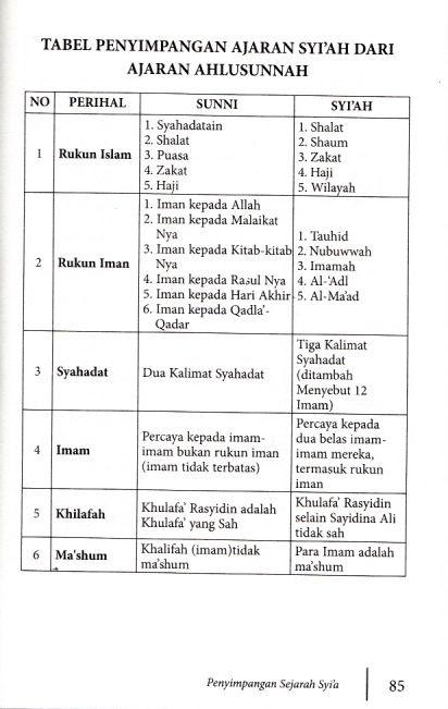 Tabel Penyimpangan ajaran Syiah_0001