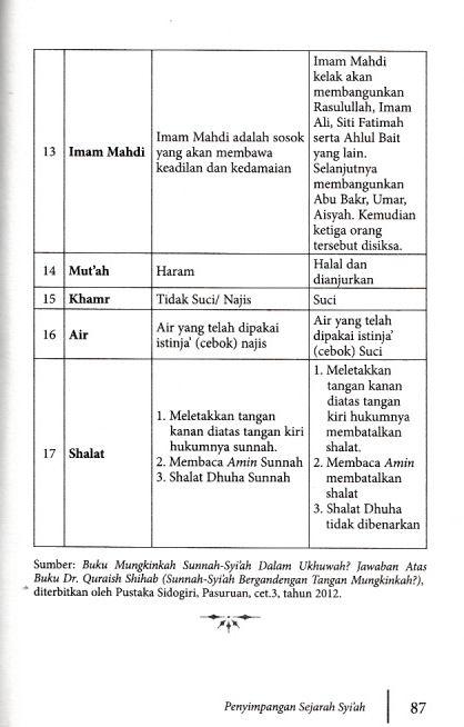 Tabel Penyimpangan ajaran Syiah_0003